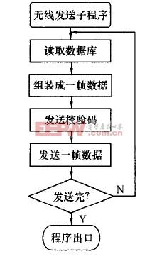 无线发送子程序流程图