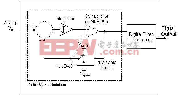 增量累加 ADC 由执行模数转换的增量累加调制器及其后的数字滤波器和抽取器组成