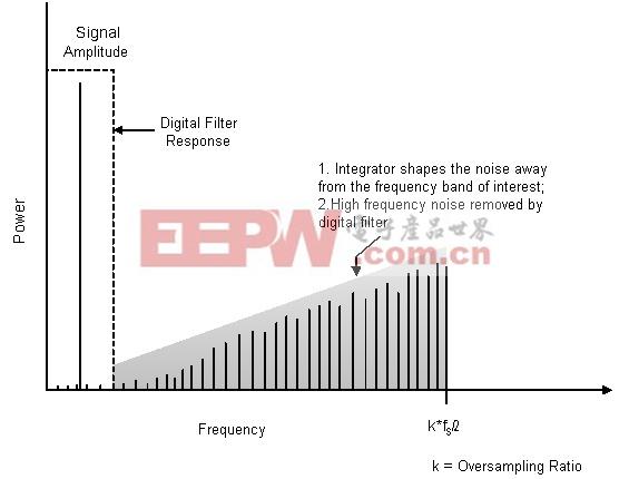 积分器将噪声强制推移到更高的频率上
