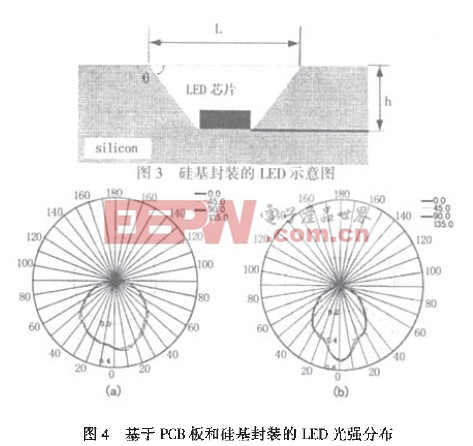 基于PCB极和硅基封装的LED光强分布