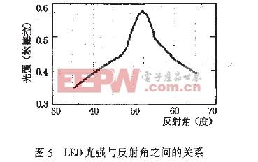LED光强与反射角之间的关系