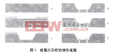 硅基反射腔的制作梳程