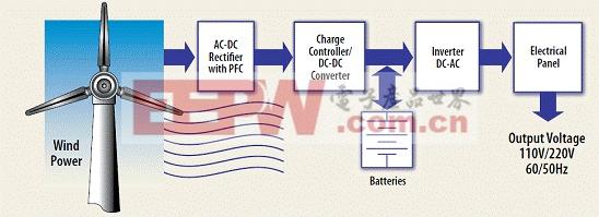 图一:小型风力发电系统的简化方块图。