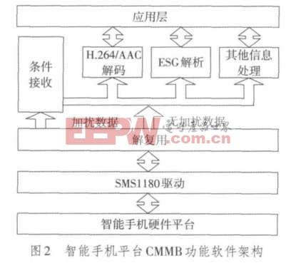 智能手机平台CMMB功能软件架构