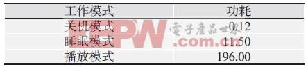 表1 各种模式下的功耗统计mW