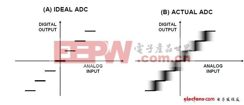 图1:代码跃迁噪声(折合到输入端噪声)及其对ADC传递函数的影响