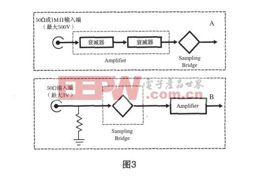 图4,脉冲宽度最小为3μs。   图5中的电路更进了一步。它使用一只廉价的LM211或LM311 IC比较器,产生的正输出脉冲完全相等于输入脉冲的宽度,而电平可调。电阻R3与R4设定了比较器的阈值电压,但它取决于负电源的电压值。用方程VT-=[V-/(R2+R4)]×R4可以计算出阈值电压,其中V-是负电源电压。图6给出了电路的波形。