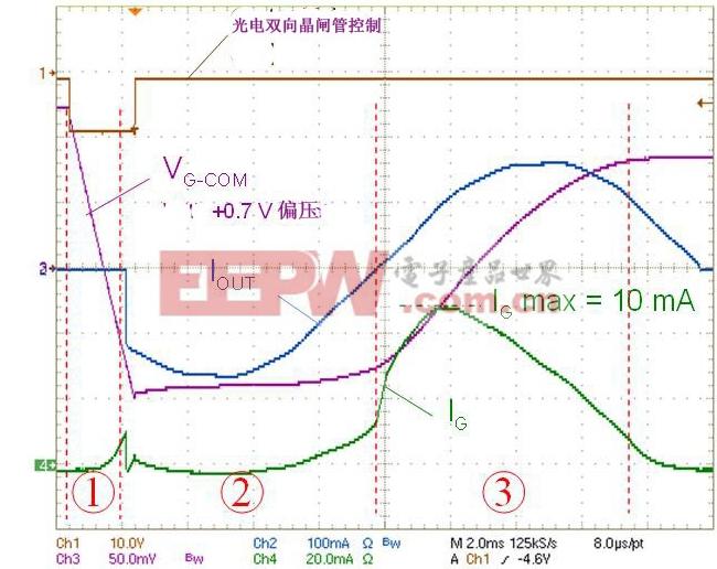 图3:图2电路的工作曲线图。(电子系统设计)