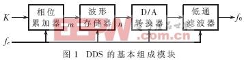 DDS基本组成模块