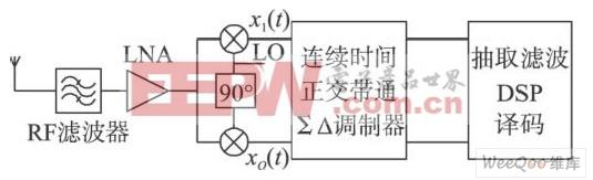 低中频接收机架构