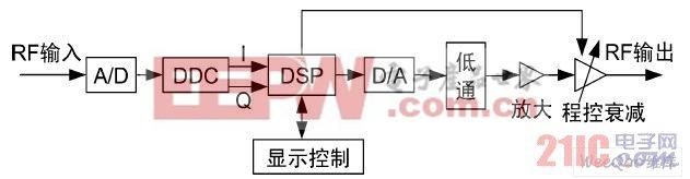 宽带短波信道模拟器的体系结构图