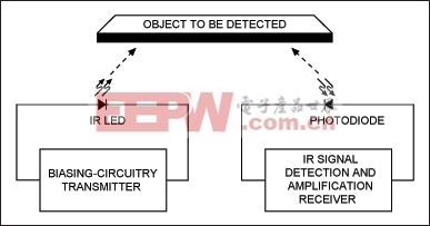 图1. IR接近检测传感器的基本原理 www.elecfans.com