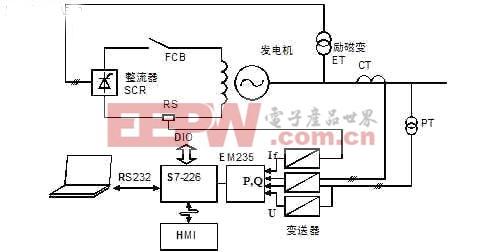 基于PLC的发电机故障录波系统的研究与设计