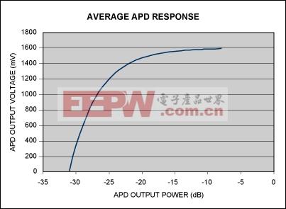 图1. 典型的APD响应显示了非线性特性