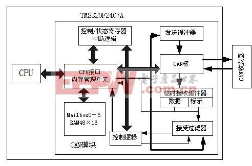 can控制器结构框图
