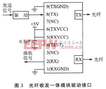 也就是说,在can控制器,驱动器与光电转换模块之间增加一个编解码器.