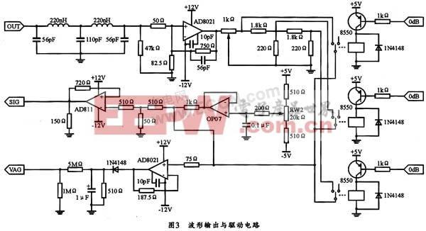 038的OUT端输出后,可使其通过一个50 MHz的LC低通滤波电路,并经过AD8021进行电压放大。AD8021是解决增益与带宽性能之间的匹配问题的一种定制补偿放大器。当增益为-1时,带宽200 MHz。增益为-10时带宽190 MHz。本电路中,AD8021的闭环电压增益G=(750+82.5)/82.510,输出电压的幅度增至20 V(P-P),有效值为7 V左右。直流分量由OP07高精度运放构成。偏移量在-5~+5 V之间。功率放大级由AD811来担任,AD811是一个宽带高速电流反馈型运算放大器