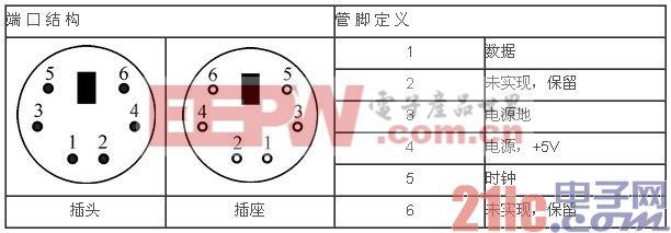 Verilog HDL基础教程之:实例4 PS/2接口控制