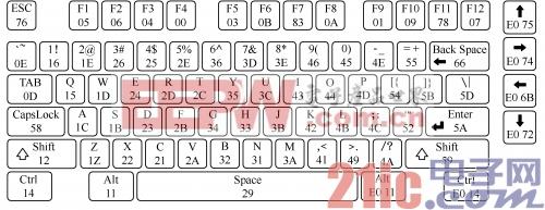 图1  键盘扫描码