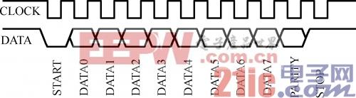 图3.5  键盘串行协议
