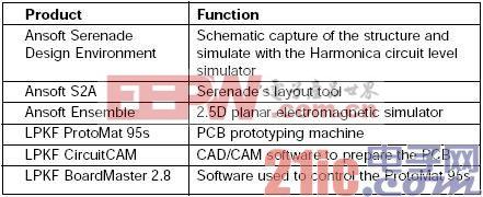 表1. 滤波器设计中使用的CAD/EDA工具。