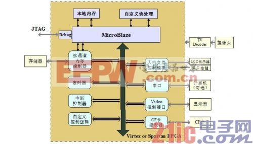 图2 基于MicroBlaze的系统硬件框图