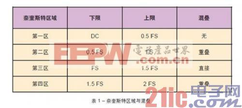 FPGA工程师应如何挑选ADC和DAC