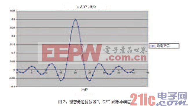 采用FPGA实现多种类型的数字信号处理滤波器