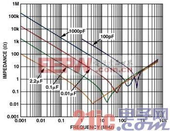 电容器的阻抗与频率的关系