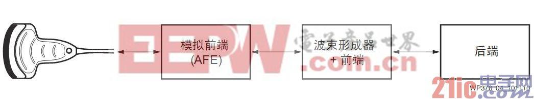图4 超声系统模块方框图