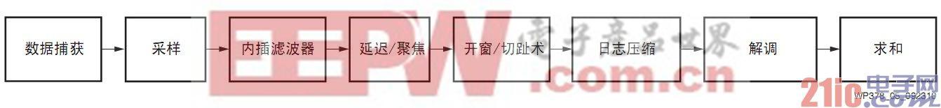 图6 Rx波束形成器功能步骤