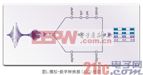 可将数据转换器IP成功集成到系统芯片的12种设计技术
