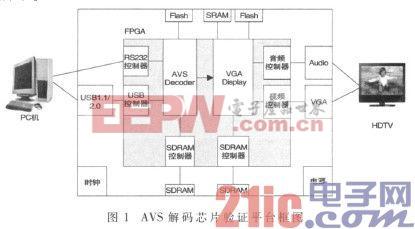 基于FPGA的AVS视频解码芯片仿真和验证平台设计