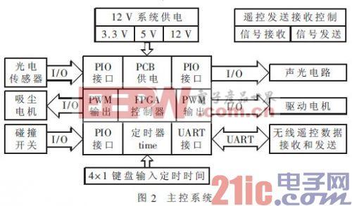 基于FPGA的室内智能吸尘平台设计