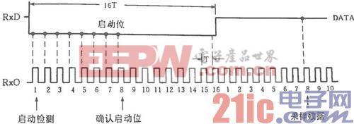 基于FPGA的UART 16倍频采样的VHDL设计