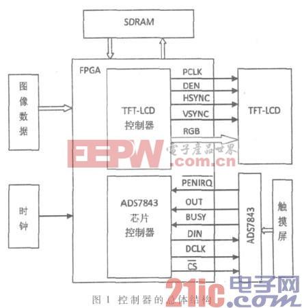 基于FPGA的彩屏控制器设计