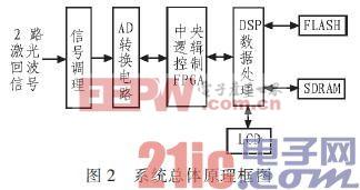 基于DSP+FPGA汽车防撞报警设备高速数据采集