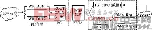 基于Virtex-6 FPGA的双缓冲模式PCIe总线设计方案和实现
