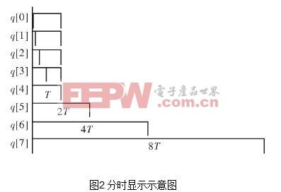 基于FPGA芯片EP3C10E144C8的OLED真彩色显示方案