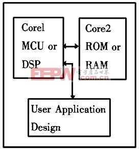 核基设计芯片示意图