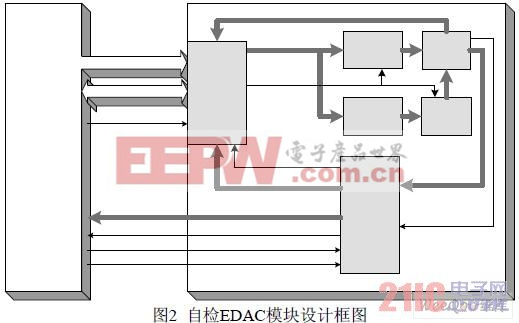 基于fpga的星载计算机自检edac电路设计图片