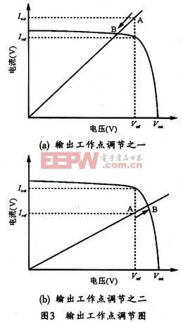 输出伏安特性曲线