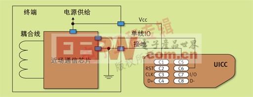 图2 近场通信芯片-UICC物理连接
