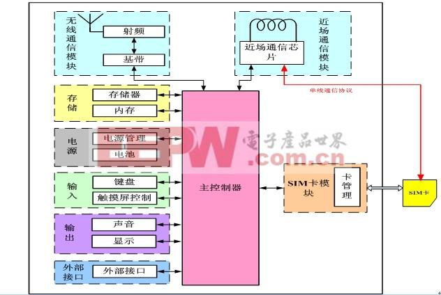 图3  近场通信移动台硬件结构