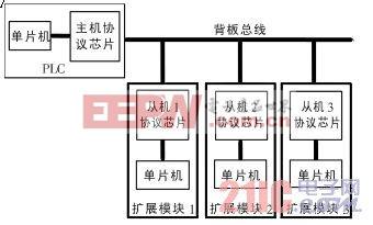 图1 背板总线通信框图