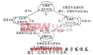 功能描述的状态图