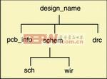 图1:目录结构。