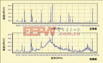 图5:正常板和故障板的频谱图。