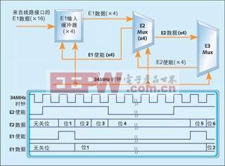 图5:E3多路复用器时钟利用情况。