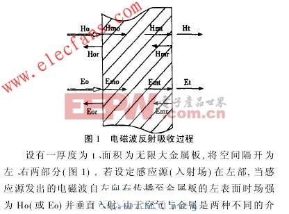 电磁波反射吸收过程 www.elecfans.com